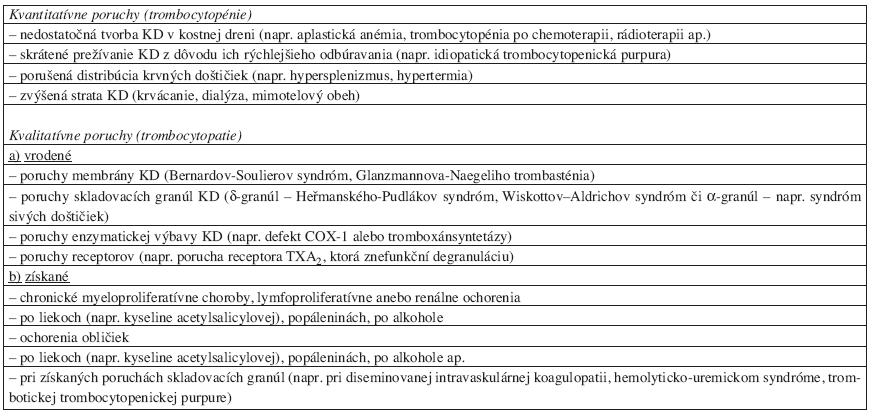 Krvácavé stavy pri nedostatku/zlyhaní funkcie krvných doštičiek.*