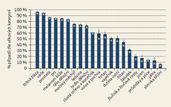 Pětileté přežívání onkologických pacientů v ČR (analýza 2005–2009). Graph 5. Five-year survival of oncological patients in CR (analysis of period 2005–2009).
