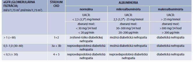 Tab. 9.17 | Hodnotenie prítomnosti diabetickej nefropatie podľa albuminúrie a glomerulárnej filtrácie