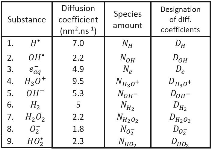 Diffusion coefficients (Hervé du Penhoat et al., 2000).