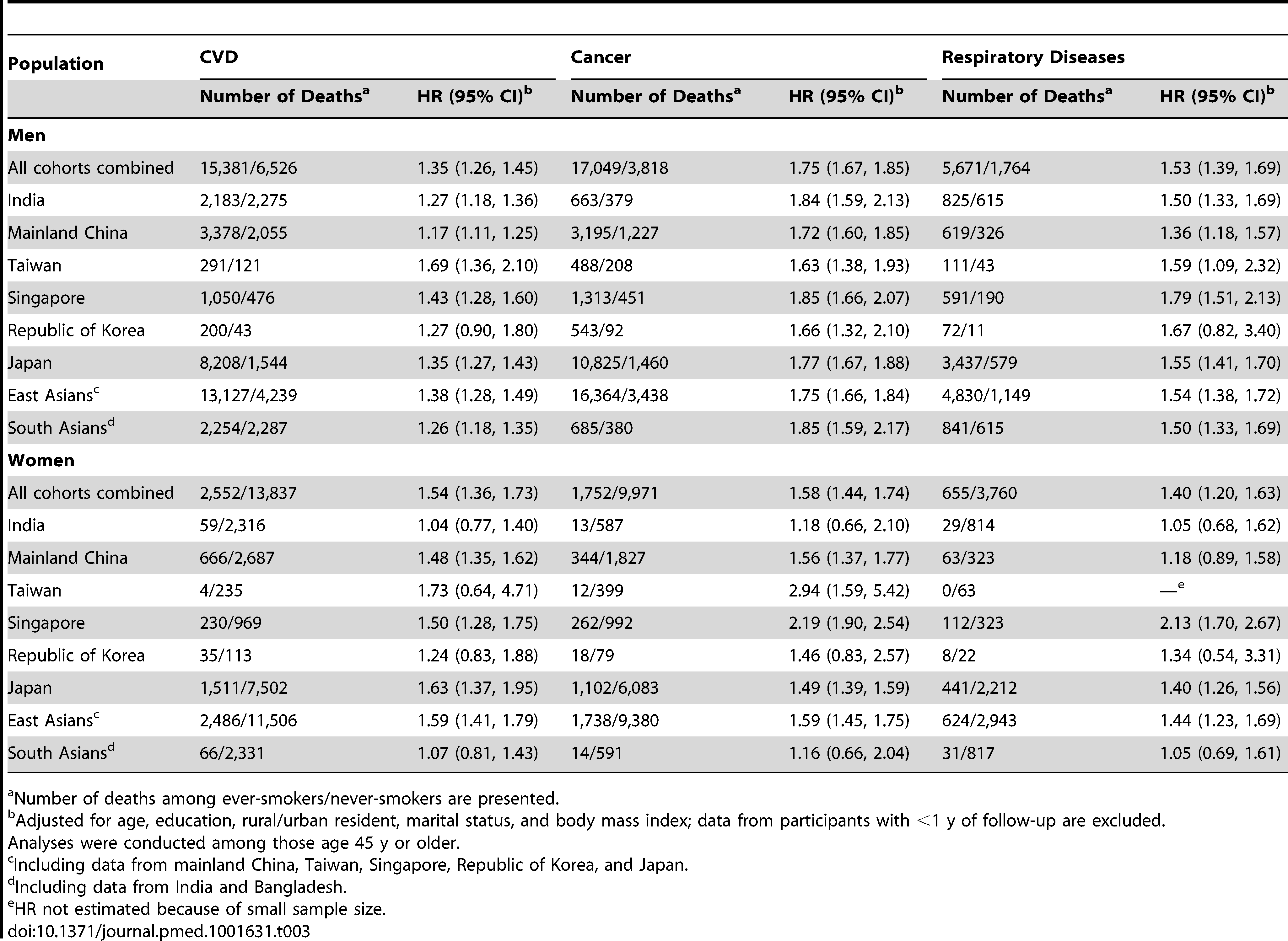 Association of tobacco smoking with risk of death from cardiovascular diseases, cancer, or respiratory diseases in selected study populations in Asia.