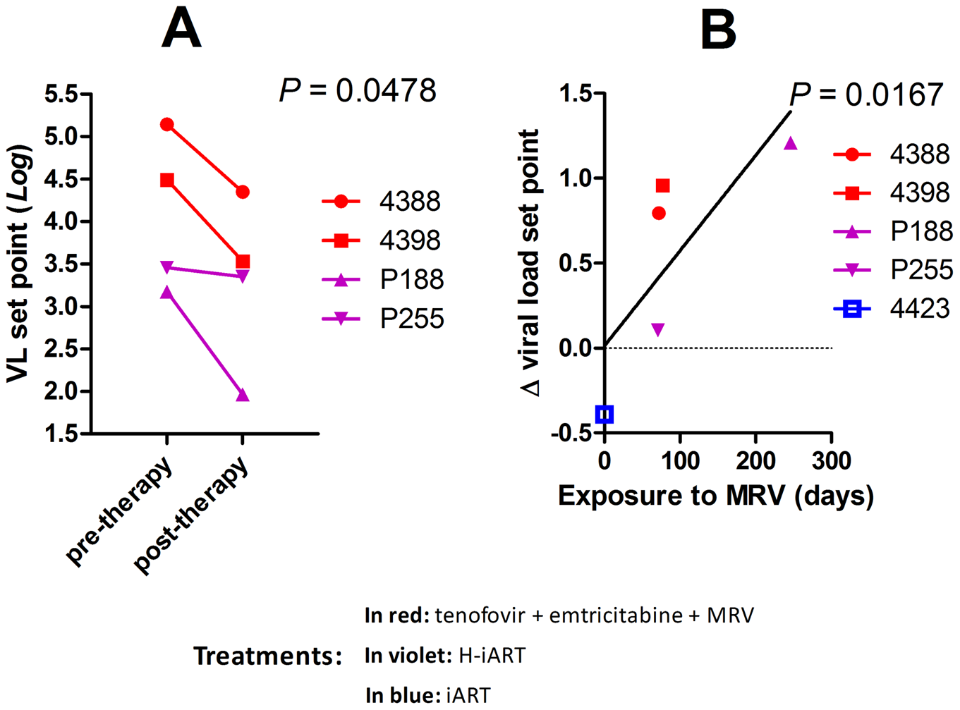 MRV decreases the post-therapy viral load set point.
