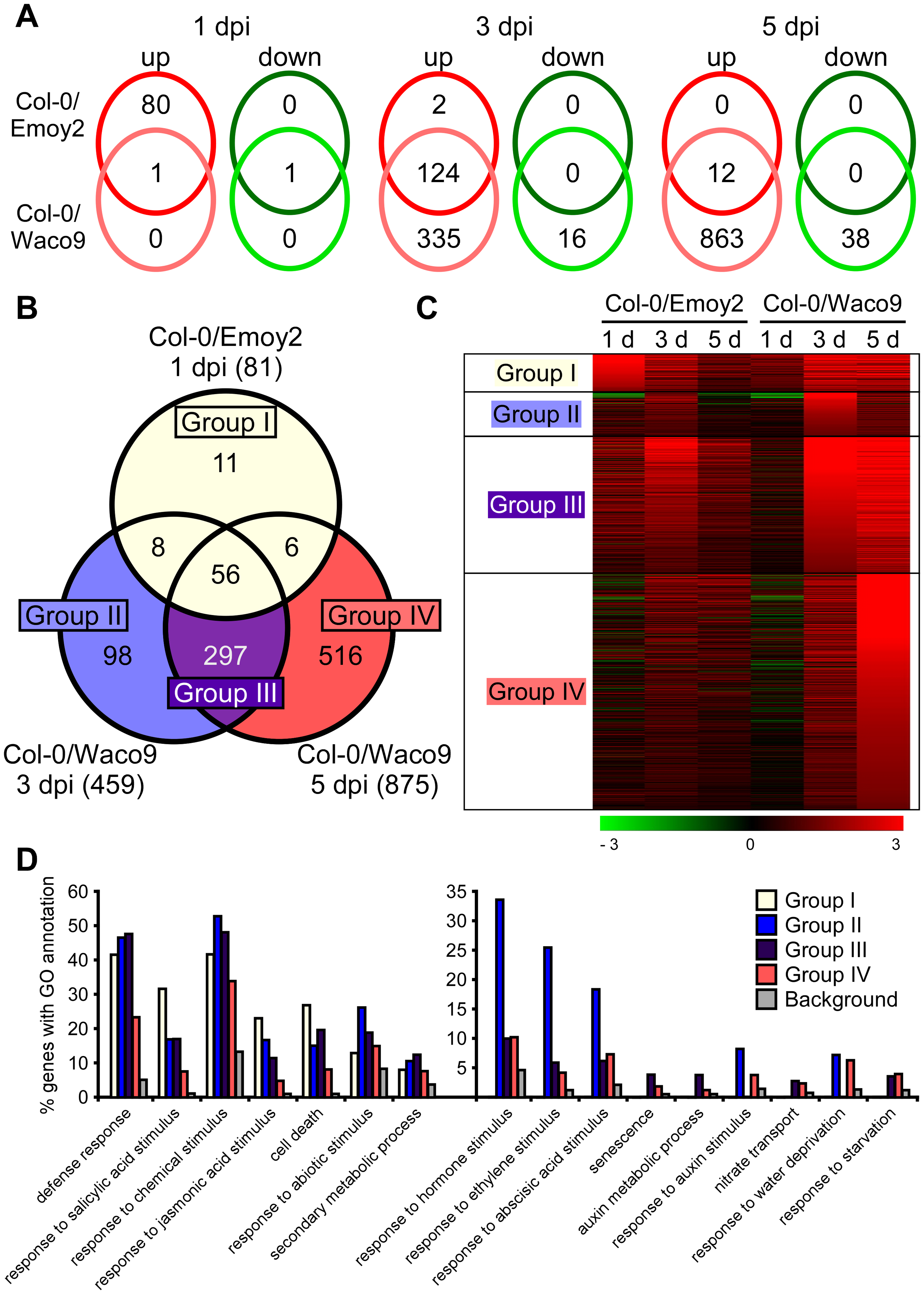 Arabidopsis genes differentially expressed after inoculation with <i>Hpa</i> Emoy2 and Waco9.