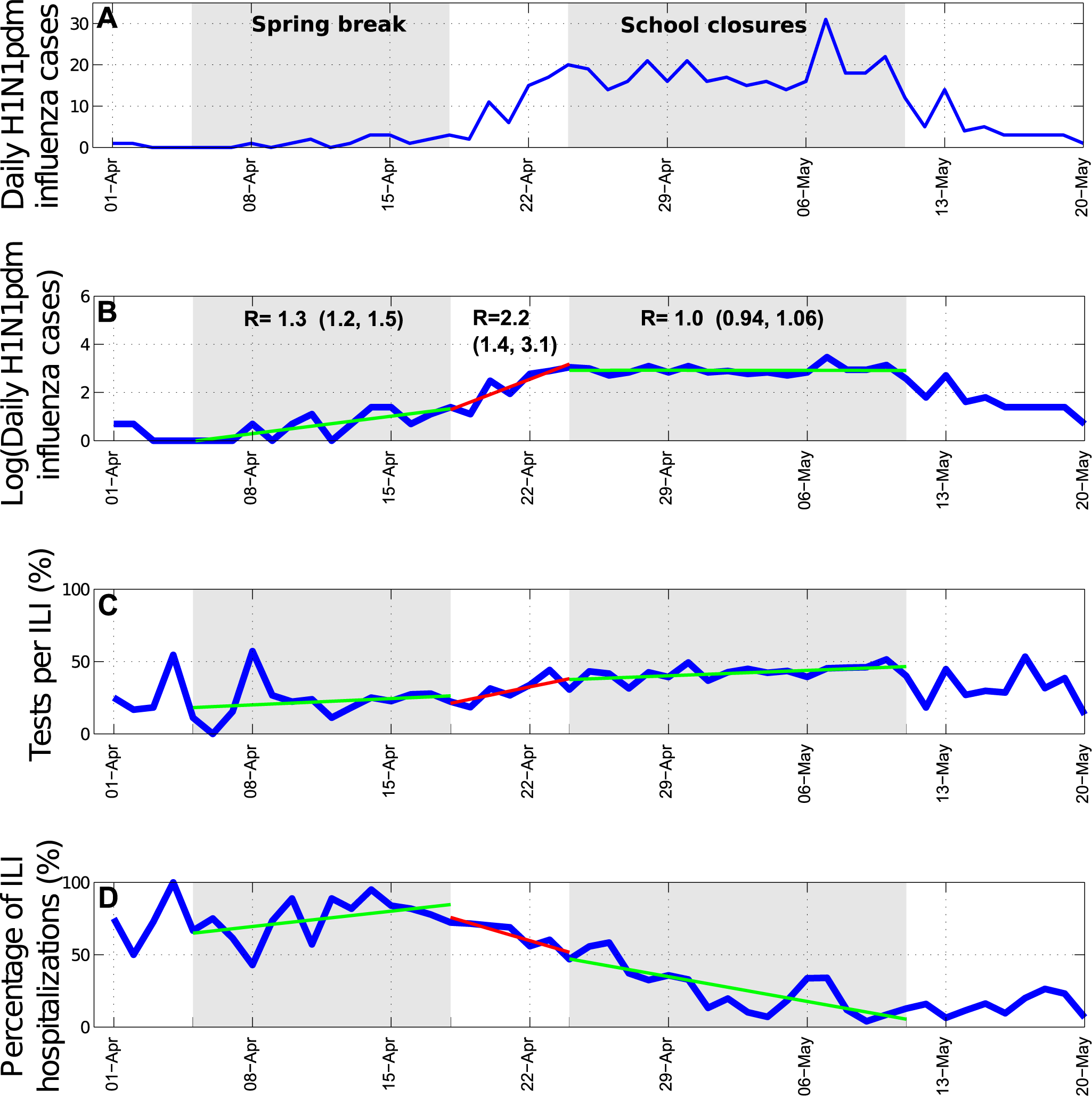 Trends in influenza pandemic patterns and school activities.