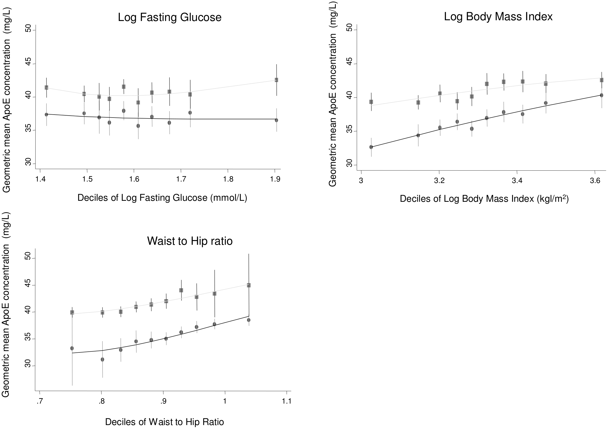 Cross-sectional association between geometric mean of ApoE concentration and glucose, body mass index, and waist-to-hip ratio measured in ELSA, by gender.