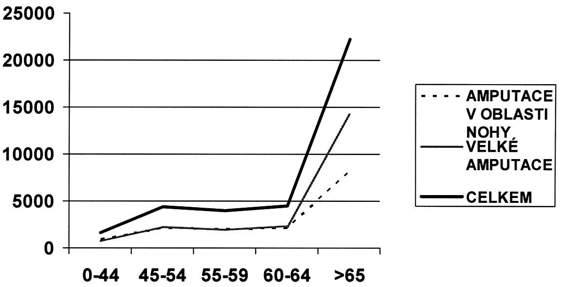 Všechny amputace, velké amputace a amputace v oblasti nohy v České republice (podle registru hospitalizovaných) za 9 let (rok 1998–2006) v různých (nerovnoměrných) věkových skupinách. Osa x = věkové skupiny, osa y = počty amputací za 9leté období Graph 2. All amputations, major amputations and foot amputations in the Czech Republic (according to the hospital registers) during a 9-year period (1998–2006) in various (uneven) age groups. X axis = age groups, Y axis = numbers of amputations during a 9-year period.