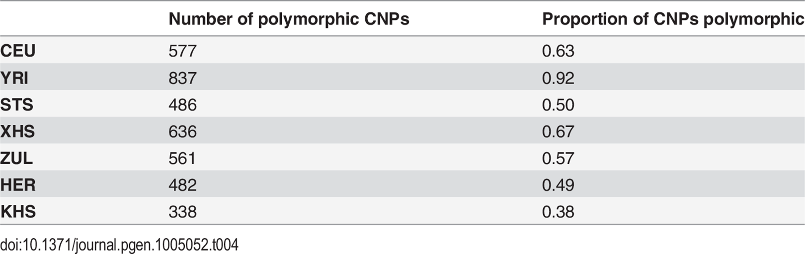 Number of known copy number polymorphisms (of a total of 1130 autosomal CNPs) that are polymorphic in each analysis panel.