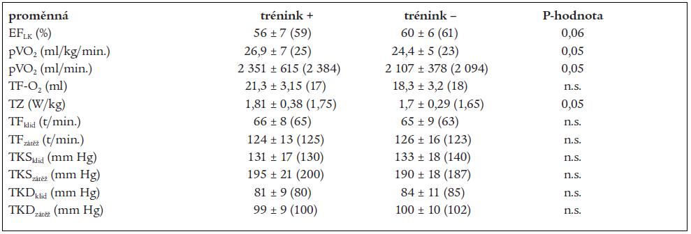 Srovnání echokardiografických a zátěžových ukazatelů v podskupinách po roce.