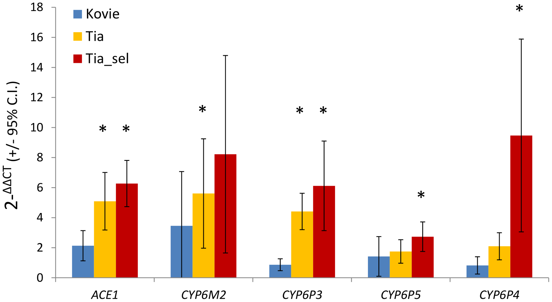 qRT-PCR expression analysis of candidate genes.