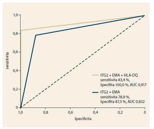 Diagnostická presnosť kombinovaného testovania protilátok histologicky overenej celiakie. Graph 2. Diagnostic accuracy of combined tests for antibodies in histologically confirmed coeliac disease.