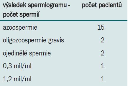 Výsledky spermiogramu u pacientů se záchytem mikrodelece oblasti AZF Yq na OLG FN Brno v letech 2000–2006.