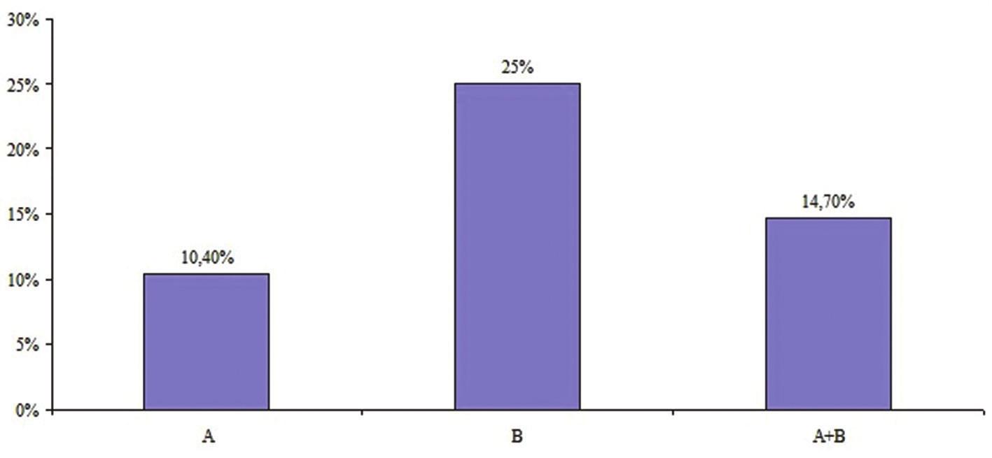 Procentuální zastoupení T-MIOL indikovaných k chirurgické rotaci ve skupině A (n = 5, 10,4 %), skupině B (n = 5, 25,0 %), v obou skupinách A + B ( n = 10, 14,7 %) (p = 0,48)