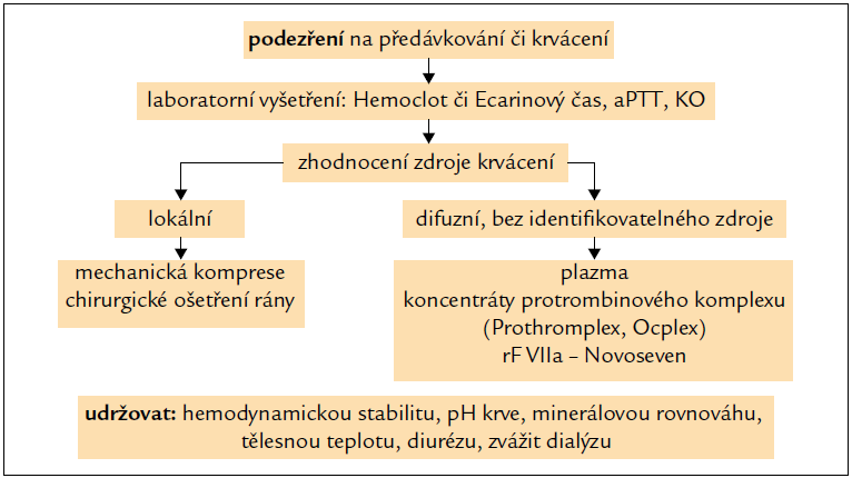 Schéma 1. Postup u podezření na předávkování či krvácení v souvislosti s dabigatranem.