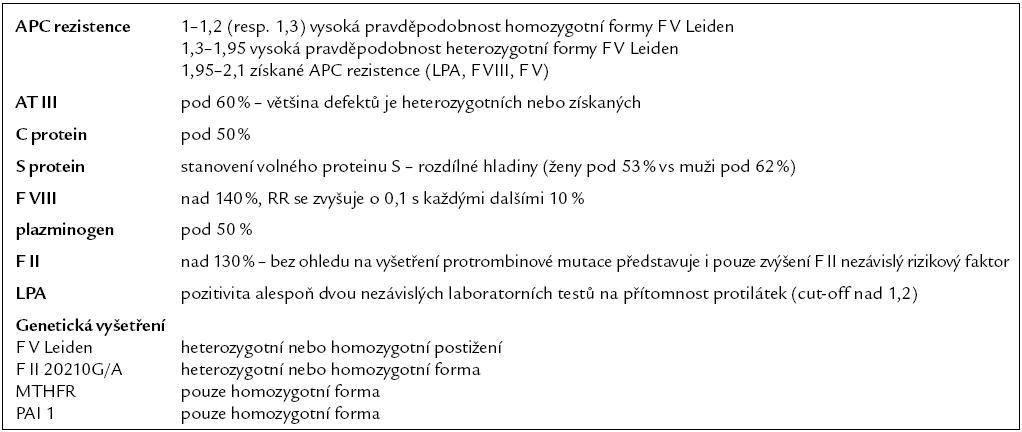Klinicky významné trombofilní stavy.