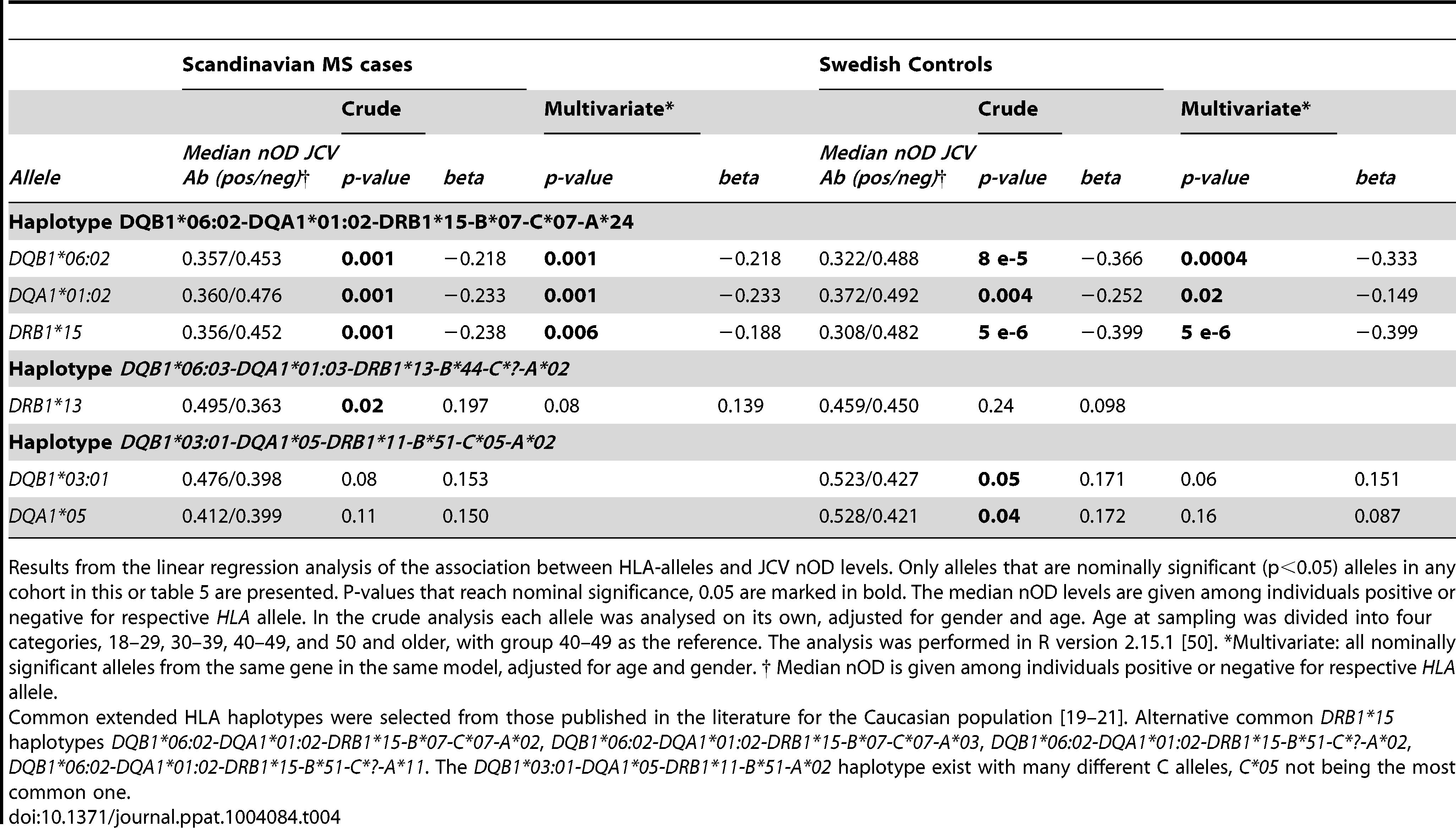 <i>HLA</i>-association to transformed JCV nOD levels in Scandinavian cohort.