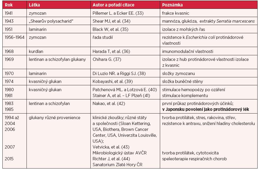 Přehled významných o bjevů betaglukanů a jejich autorů