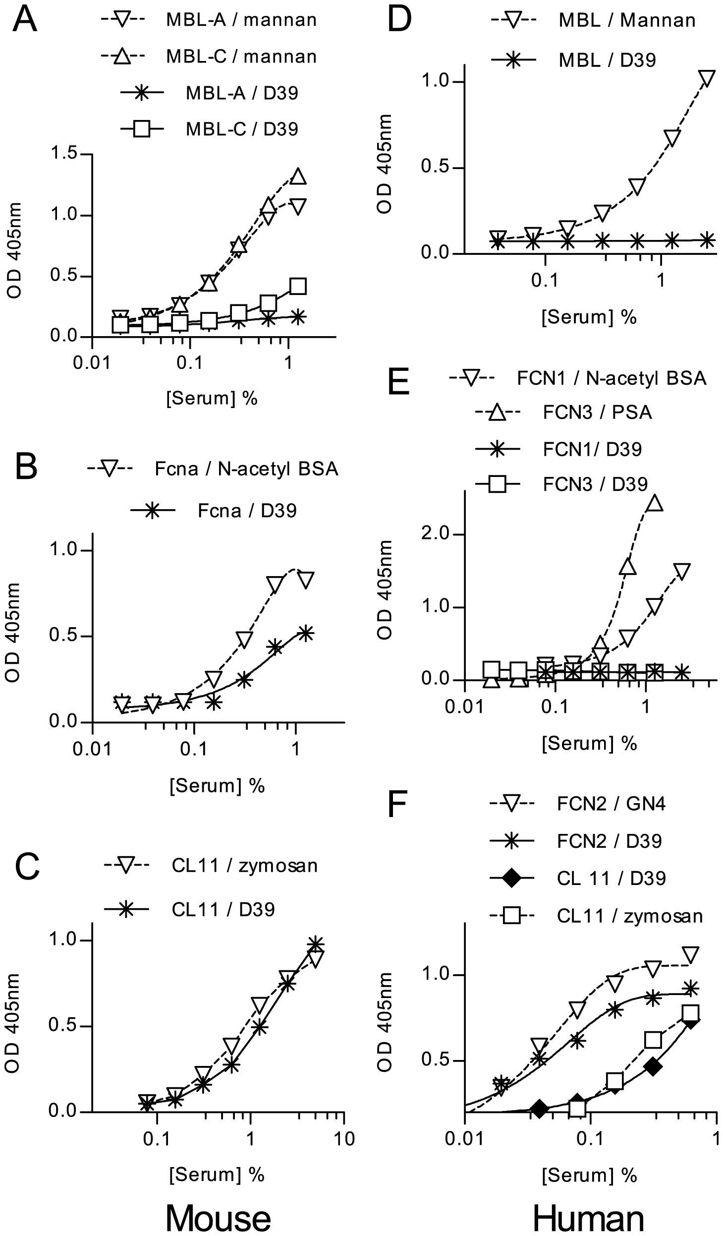 Binding of lectin pathway recognition molecules to <i>S. pneumoniae</i>.
