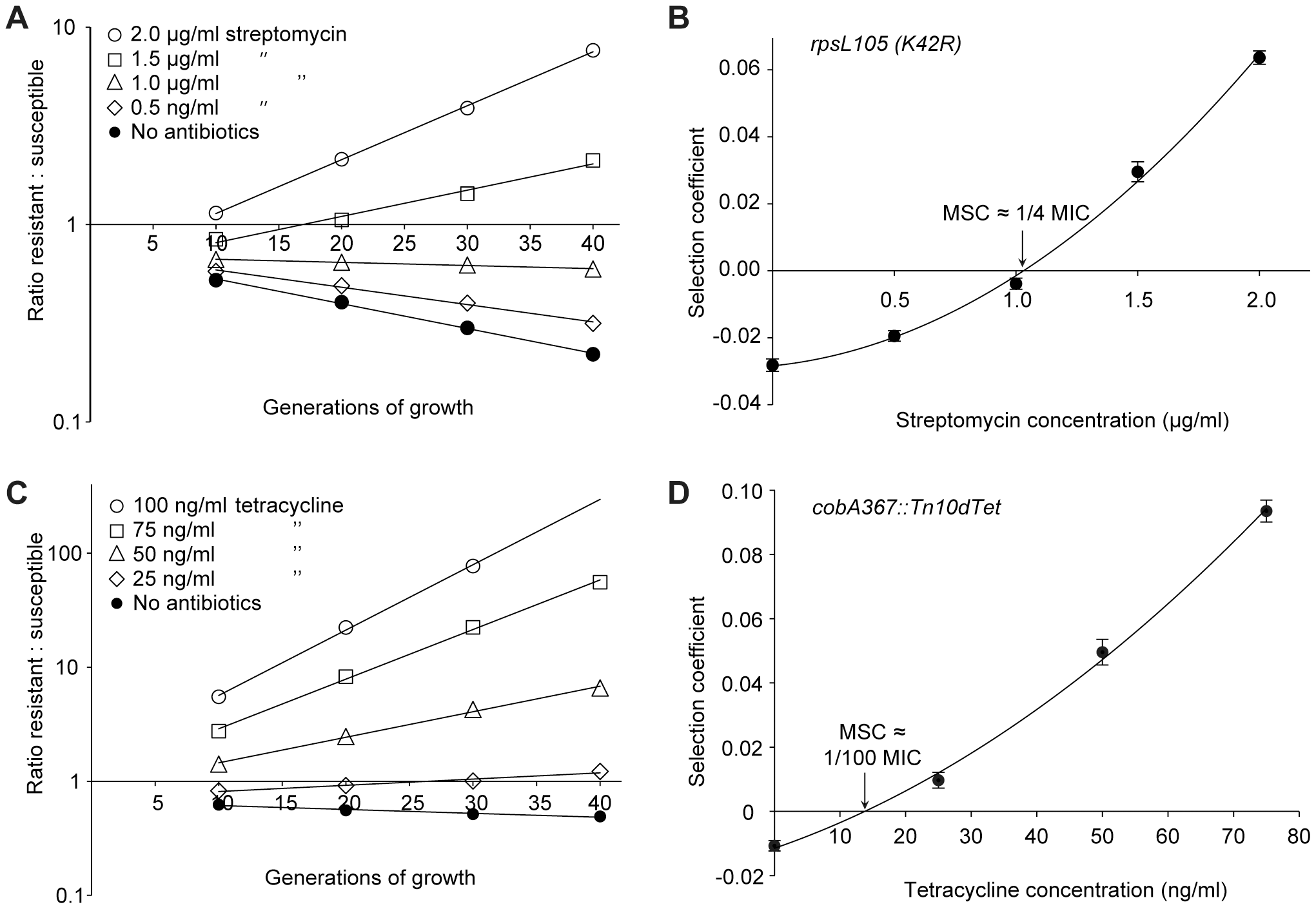 Competition experiments between susceptible and resistant strains, streptomycin and tetracycline.