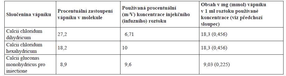 Obsah elementárního vápníku v jednotlivých molekulách, respektive injekčních (infuzních) roztocích