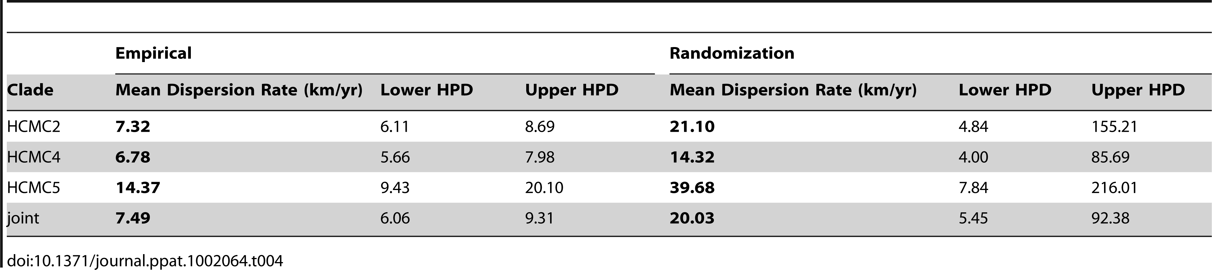 Results from randomizing locations at the tips to test the upper limits of the dispersion rates of DENV-1 in HCMC, Viet Nam.