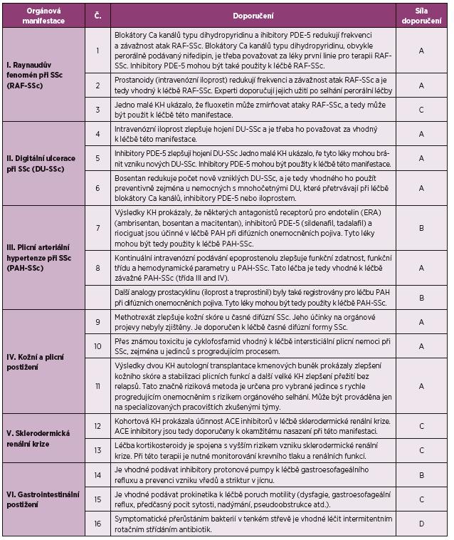 Aktualizovaná doporučení EULAR pro léčbě systémové sklerodermie