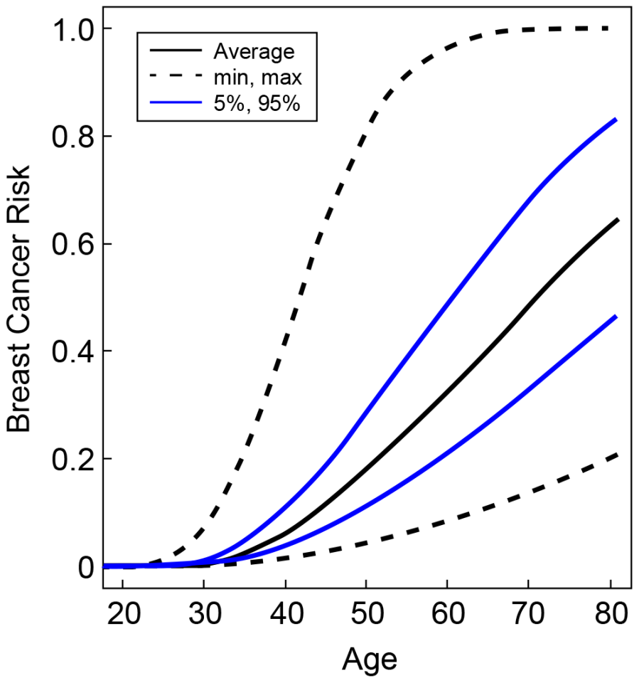 Predicted breast cancer risks for <i>BRCA2</i> mutation carriers by the combined SNP profile distributions.