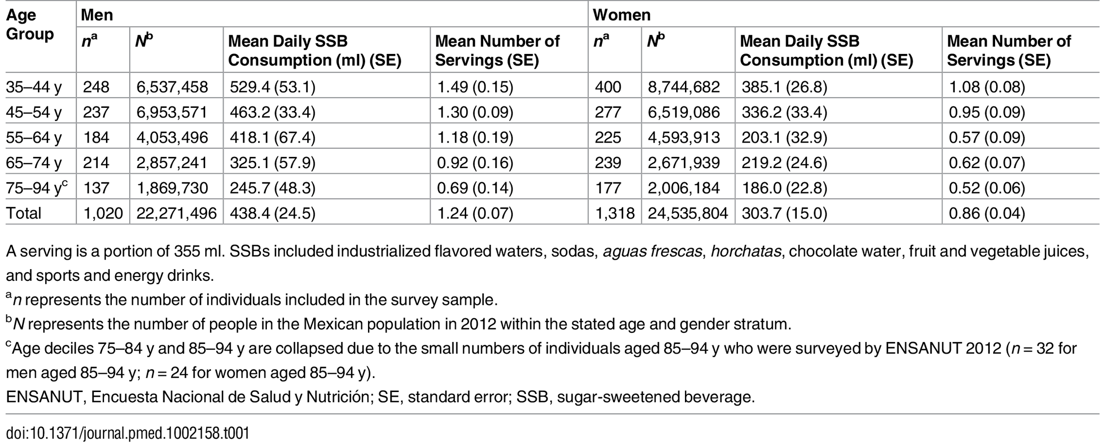 Mean total volume and number of servings of sugar sweetened beverages consumed per person per day among Mexican adults from the 2012 Mexican National Health and Nutrition Survey (ENSANUT).