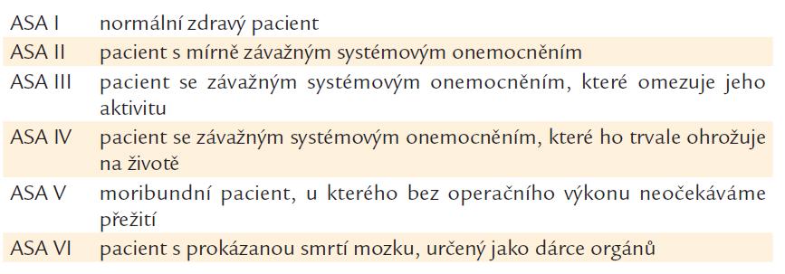 Anesteziologická klasifikace fyzického stavu ASA (v případě urgentního výkonu se připojuje písmeno E – emergency).
