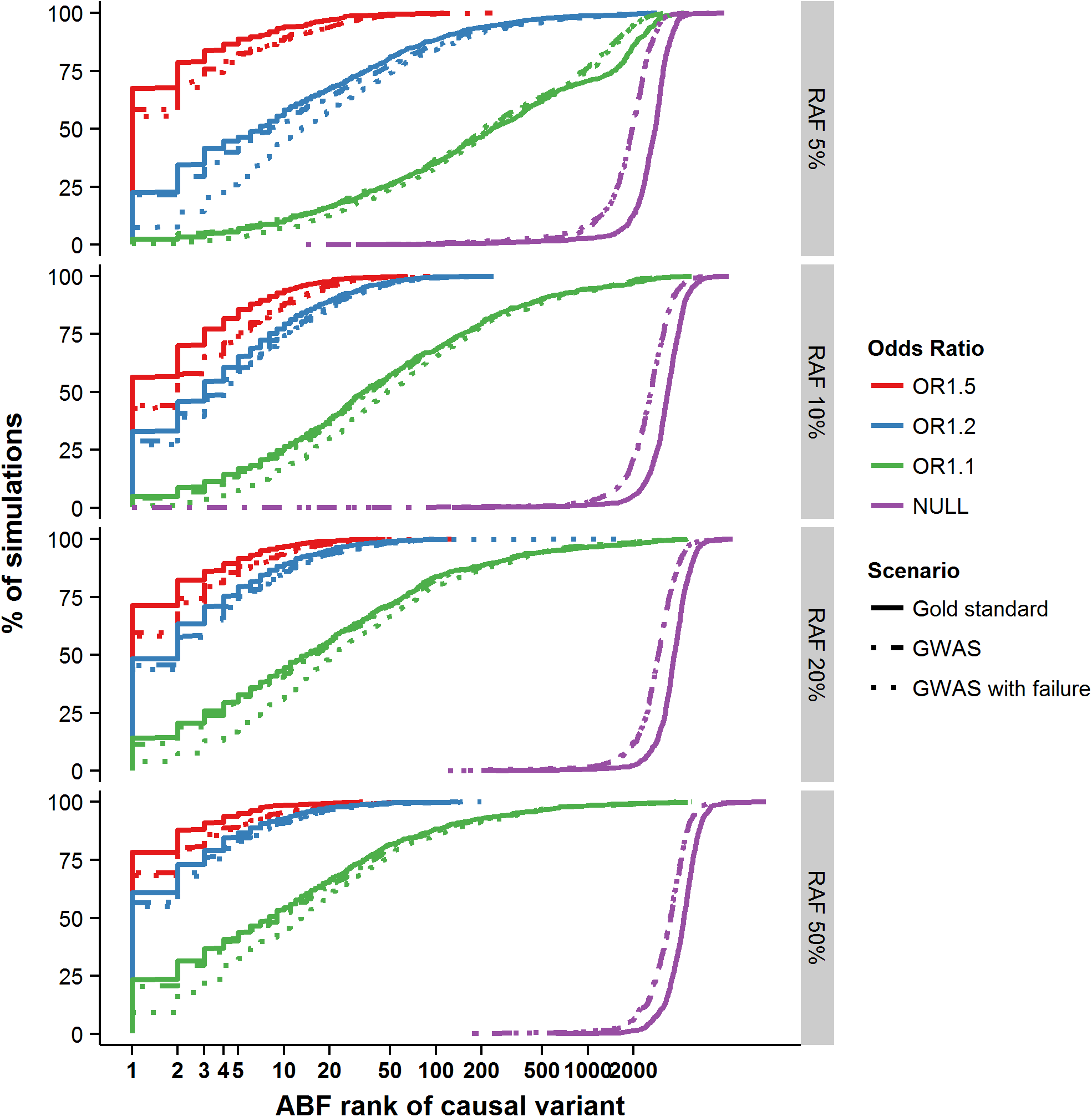 Ranking of the causal variant across simulated loci.