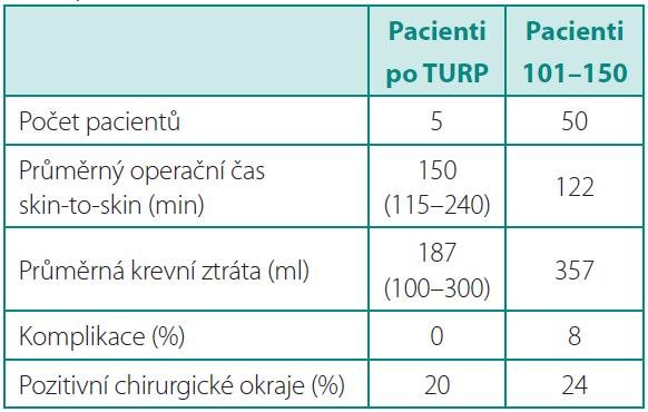 Pacienti po předchozí transuretrální resekci prostaty (TURP) Table 6. Patients after previous transurethral resection of the prostate (TURP)