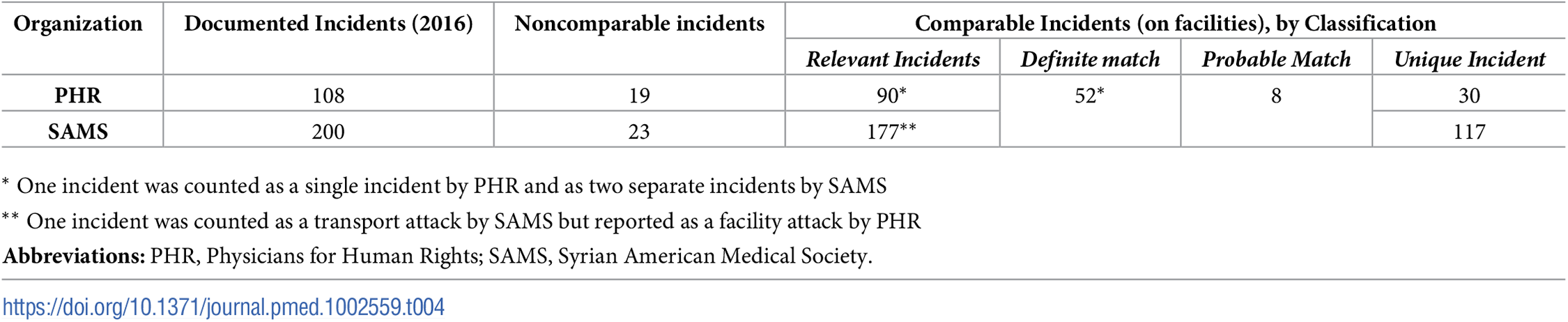Incident comparison between PHR and SAMS, 2016.
