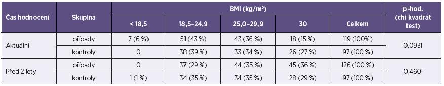 Body mass index u žen ve studii případů a kontrol Table 2. Body mass index of females in the case-control study