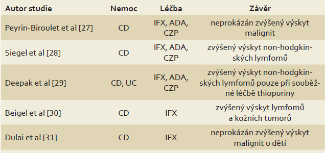 Biologická léčba monoklonálními protilátkami proti TNF-α a výskyt malignit. Tab. 3. Biological treatment with monoclonal anti-TNF-α antibodies and occurrence of malignancies.