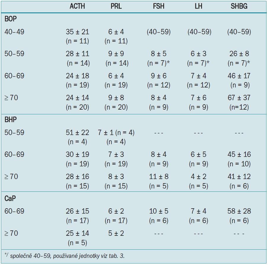 Hladiny ACTH, PRL, FSH, LH a SHBG u všech věkových skupin (BOP, BHP, CaP).