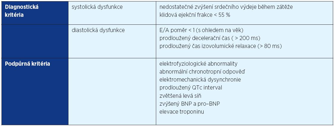 Diagnostická a podpůrná kritéria cirhotické kardiomyopatie (převzato z 26)