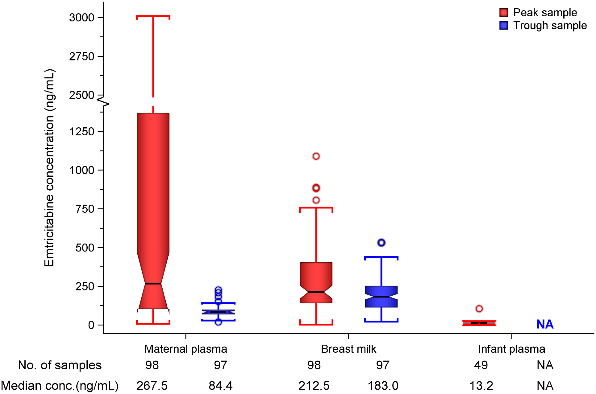 Box plot of maternal and infant emtricitabine concentrations.
