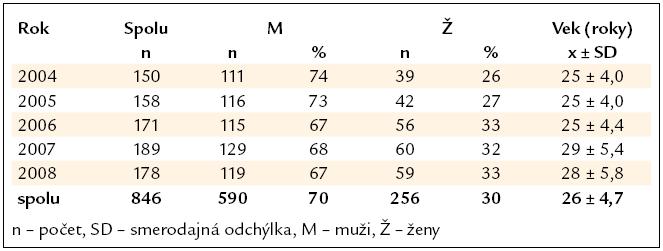 Charakteristika probandov (n = 846).