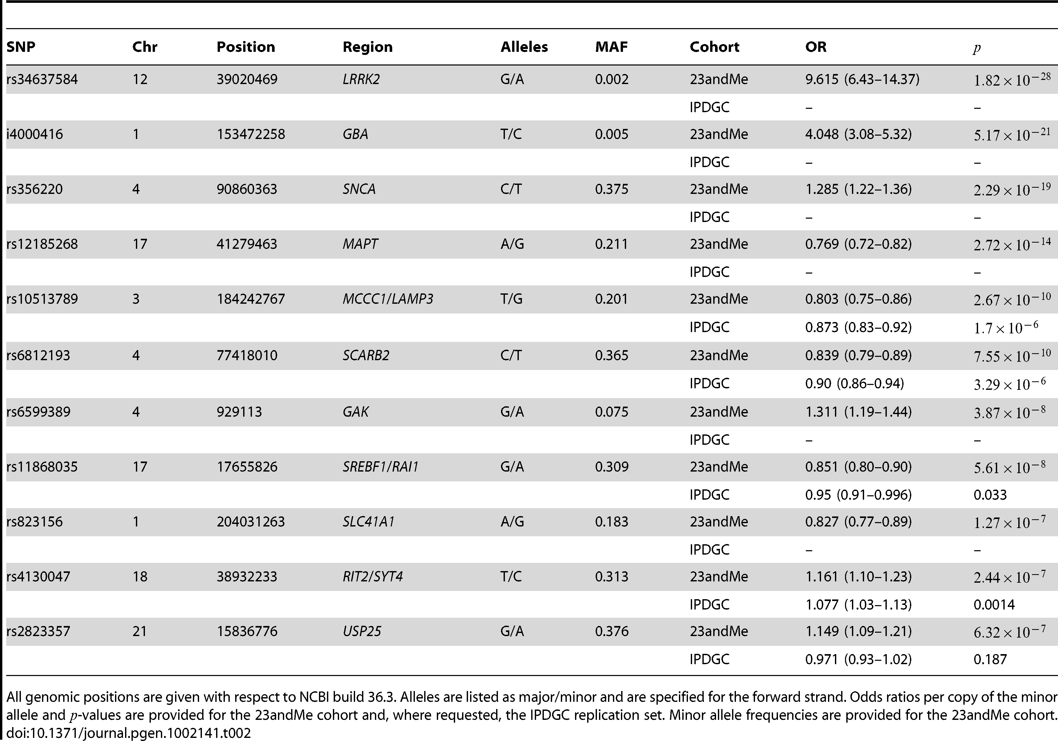 GWAS results for all SNPs with  in the 23andMe cohort.