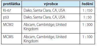 Přehled použitých primárních protilátek<br> Tab. 1. An overview of used primary antibodies