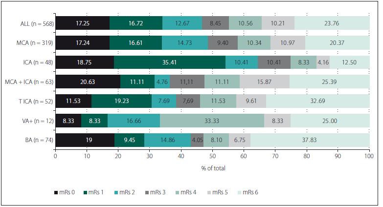 Graf.1 Srovnání klinického výsledku 90. den (modifikovaná Rankinova škála) mezi okluzemi  v jednotlivých arteriálních povodích.