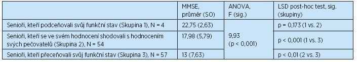 Vztah mezi mírou rozdílu v hodnocení funkčního stavu a úrovní kognitivních schopností (N = 115)