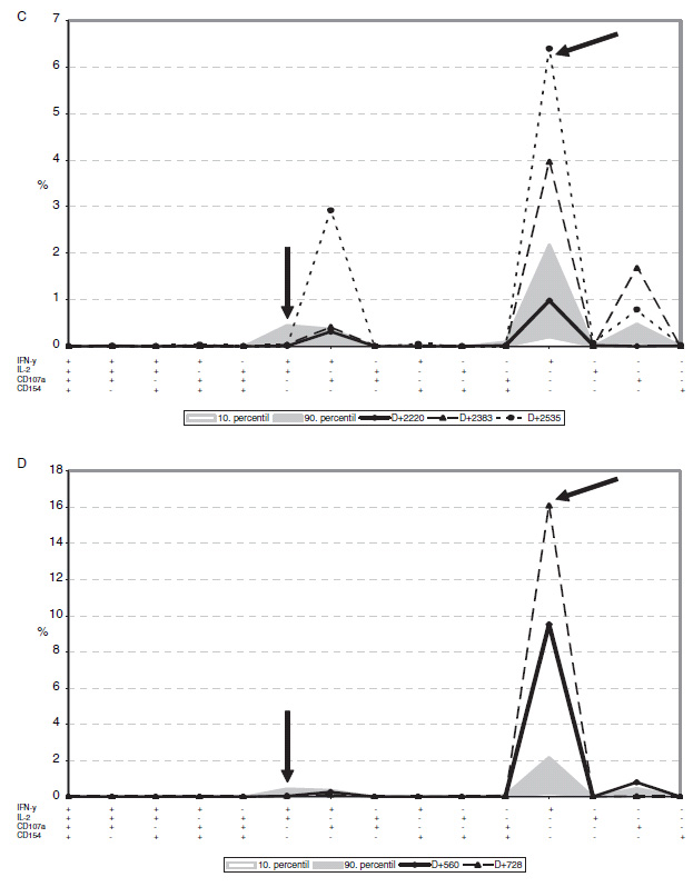Vybrané profily rozvoje CMV specifické CD8+ odpovědi u pacientů časně po HSCT.