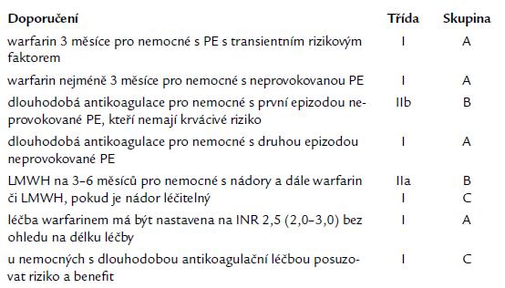 Doporučení antikoagulační léčby podle evropských guidelines [1].
