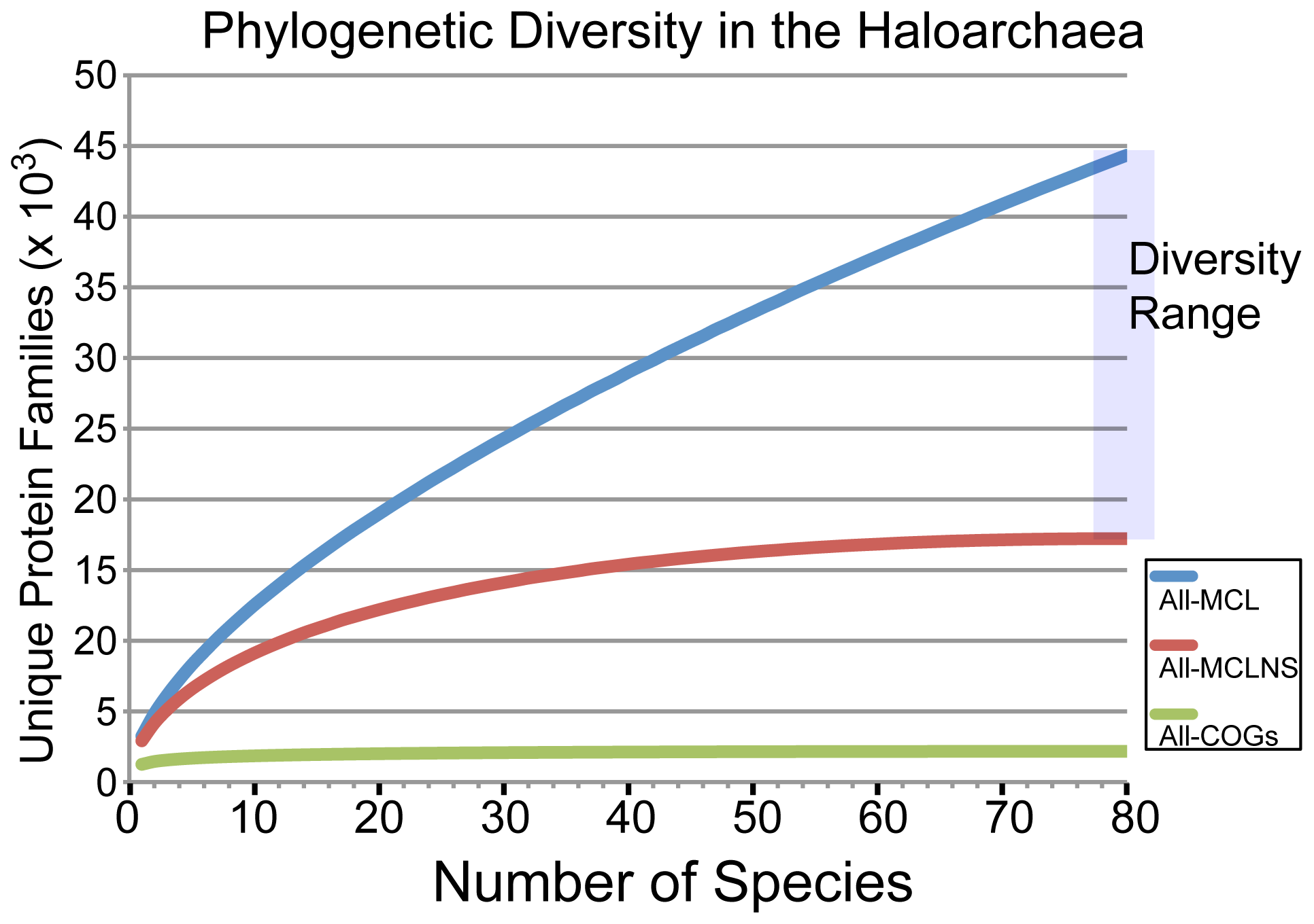 Rarefaction analysis of sampled haloarchaeal protein space.