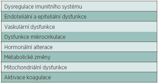 Základní mechanismy tkáňového poškození při MODS