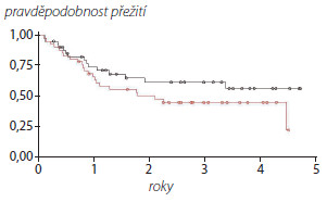 Přežití bez recidivy nádoru upacientů sBAX-1 > 0,1 (červená křivka) and BAX-1 < 0,1 (černá křivka) Graph 1. Recurence free survival of patients with BAX-1 > 0,1 (Red line) and BAX-1 < 0,1 (black line)