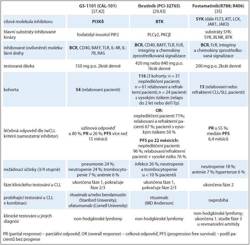 Klinicky testované inhibitory BCR dráhy u CLL (dle [21,29,35,37,42,43,54–56]).