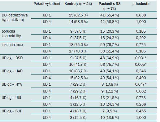 """Srovnání výskytu kategoriálních charakteristik typu """"ano × ne"""" mezi pacienty a kontrolními subjekty v 0. a 12. měsíci (UD 1 a UD 4). Popis jednotlivých parametrů je uvedený v tab. 4."""