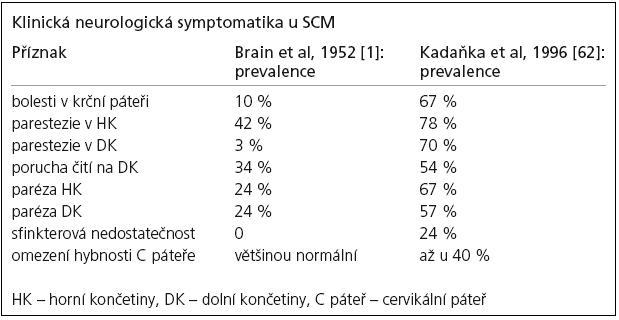 Porovnání prevalence klinických příznaků u spondylogenní cervikální myelopatie.