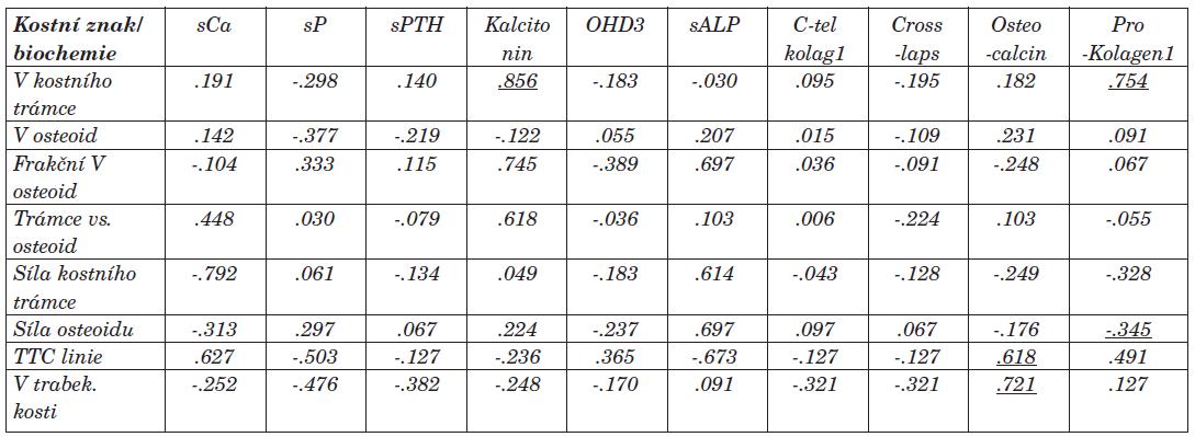Vztah mezi vybranými kostními a biochemickými znaky (korelační koeficient Spearman, p<0.05)